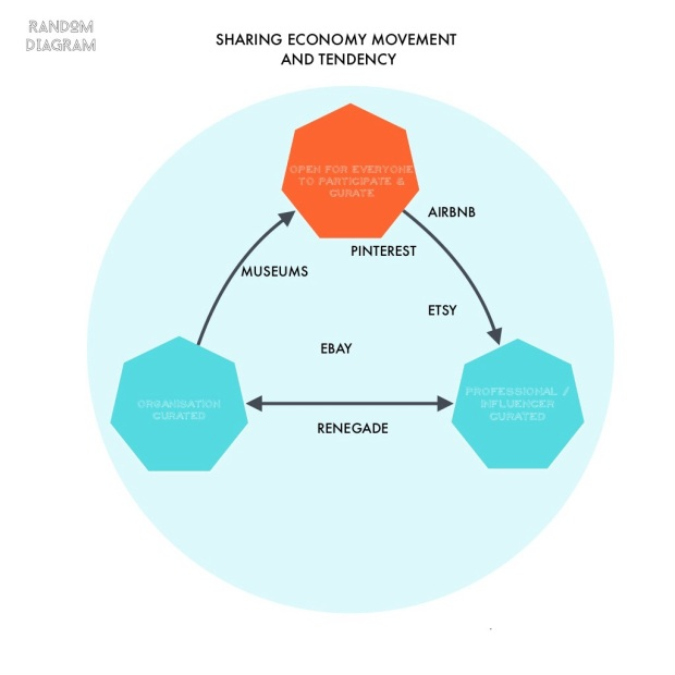 Sharing Economy and Museums